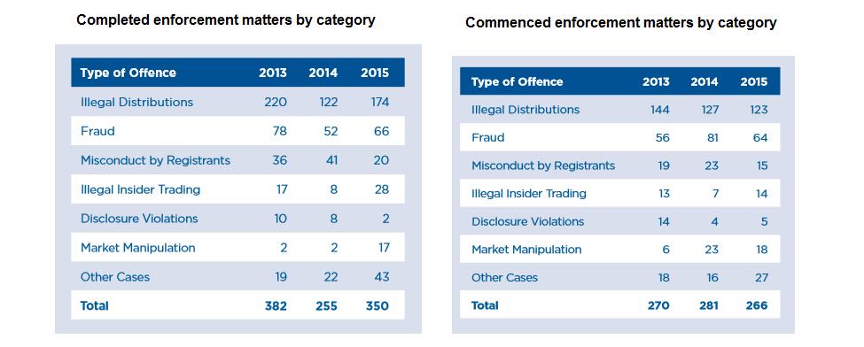 CSA enforcements 2015