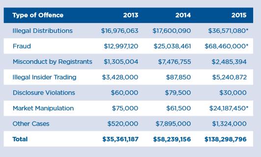 CSA fines 2015