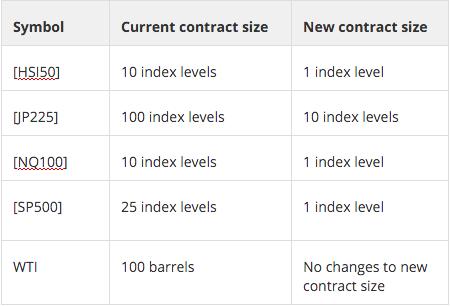 Amiral market options trading