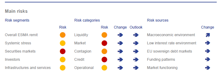 ESMA repoty 2015 risks