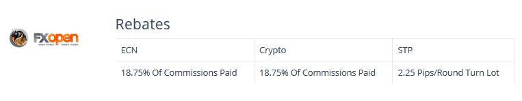 FXOpen PayBackFX rebates