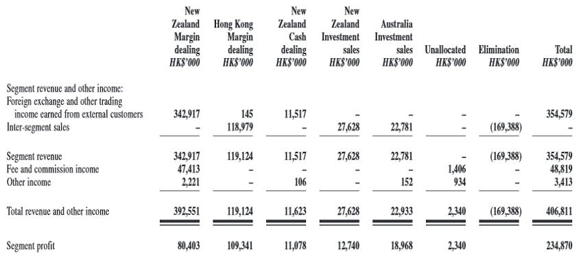 KVB Kunlun segmented results 2015