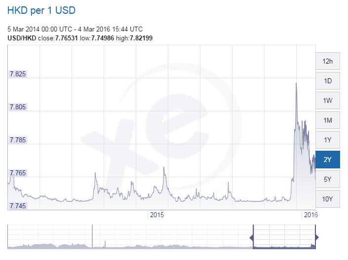 USD HKD Mar 5 2016