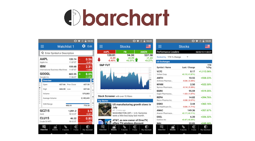 Barchart app