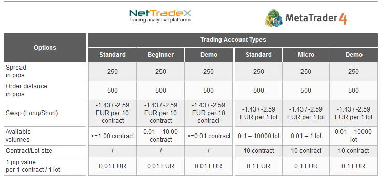 IFC Markets EU50 index CFDs trading conditions