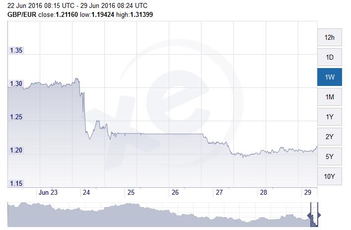 GBP EUR 29 june 2016