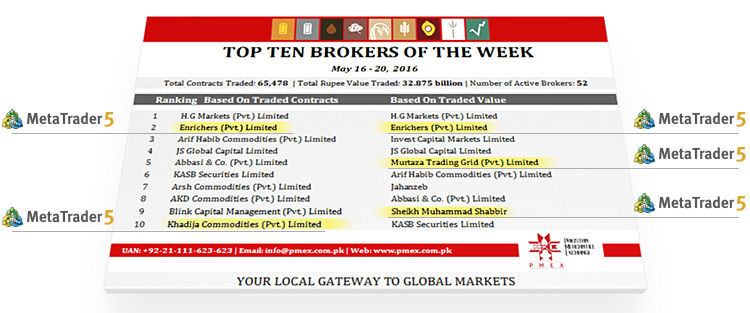 Top forex brokers in pakistan