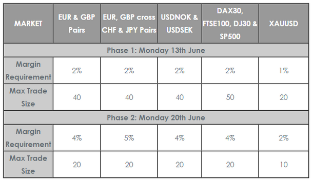 Vantage FX brexit margins