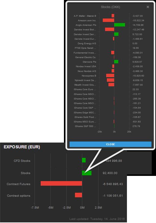 Saxo Bank SaxoTraderGO exposure bar