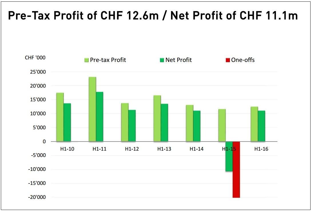 swissquote profit