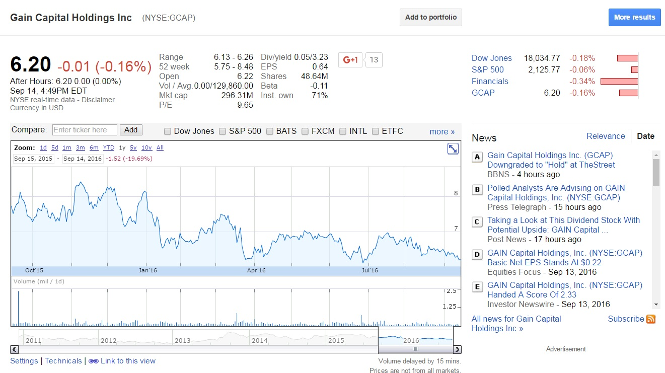 gcap-stock-year