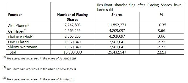 plus500-shares-tablica