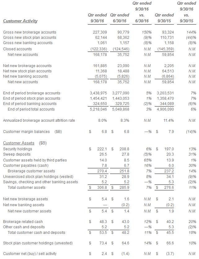 e-trade-customer-data-q1-q3-2016