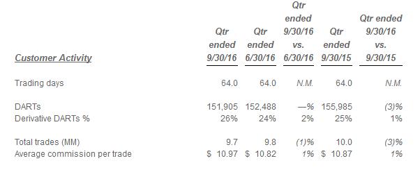 e-trade-darts-q1-q3-2016