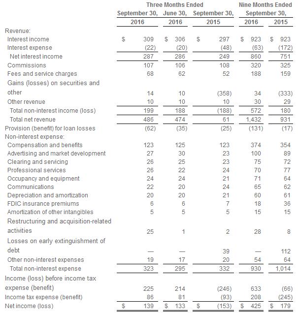 e-trade-revenue-q1-q3-2016