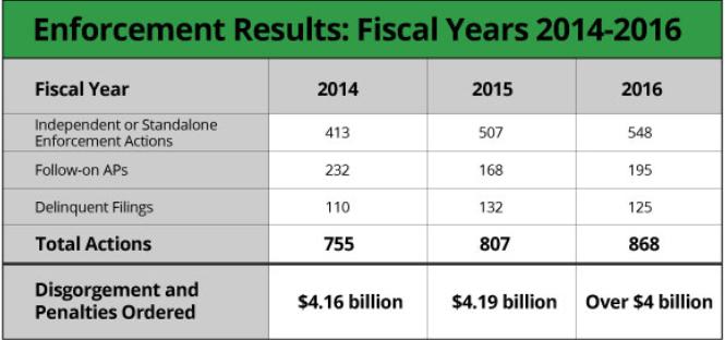 sec-enforcement-stats-fy-2014-2016