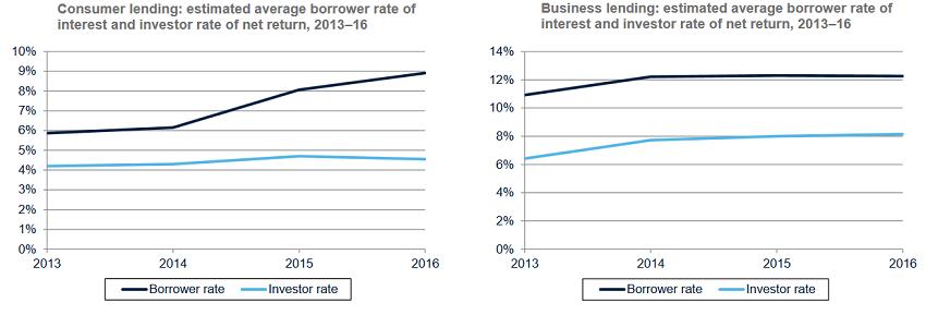 uk-p2p-lending-platforms-rates