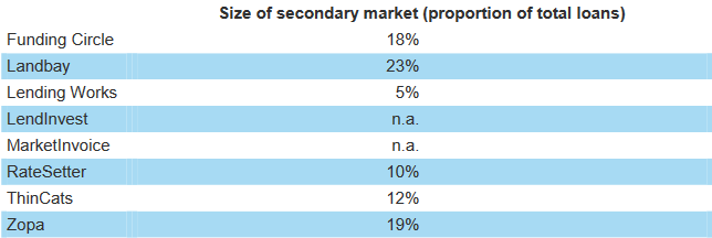 uk-p2p-lending-platforms-use-of-secondary-markets