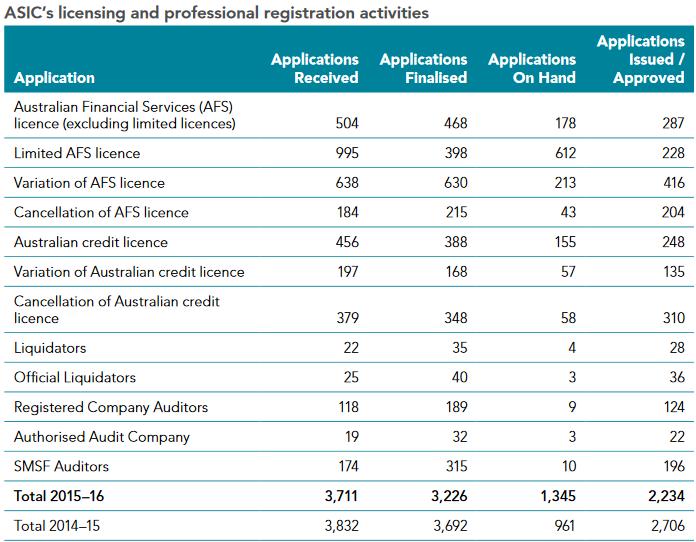 asic-report-licenses