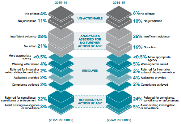 asic-report-misconduct-stats