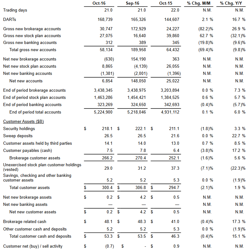 e-trade-oct-2016-data