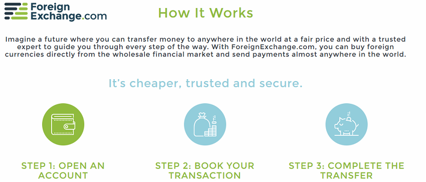 foreignexchange-com-how-it-works