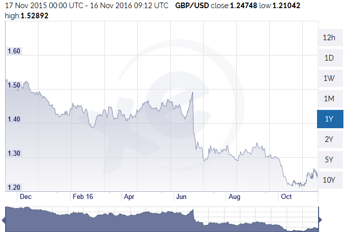 After the Brexit vote, the GBP crashed against the USD and has not managed to recover since then.