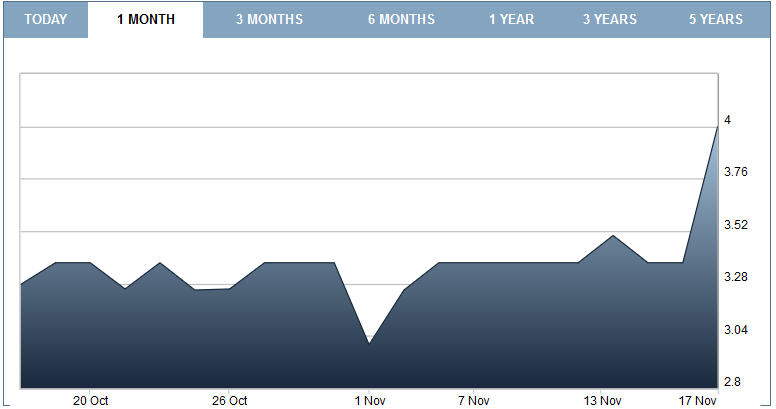 LCG's shares moved up and down in the past month, reaching the highest for the period of GBX 4 on Thursday.