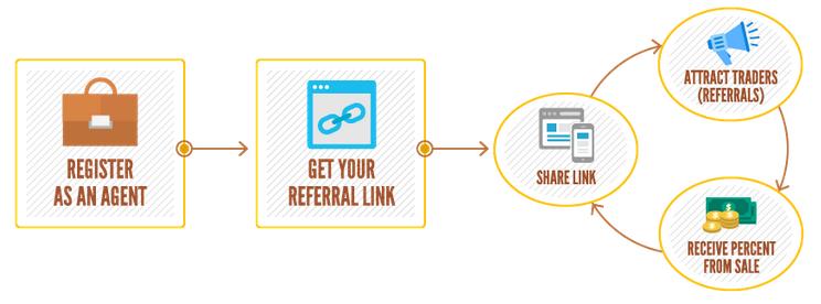 ptmc-referral-program-how-it-works