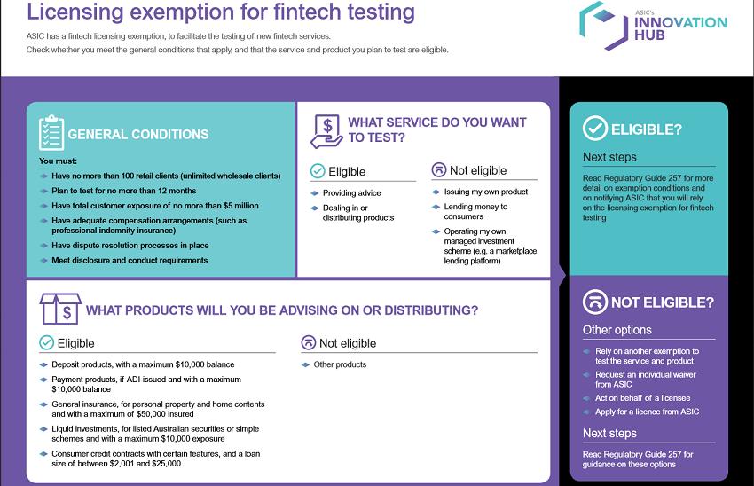 asic-fintech-license-exemption