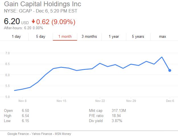 gain-capital-shares-dec-2016