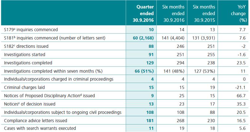 hong-kong-sfc-enforcement-stats-q2-fy-2017