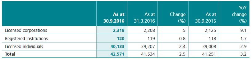 hong-kong-sfc-licenses-q2-fy-2017