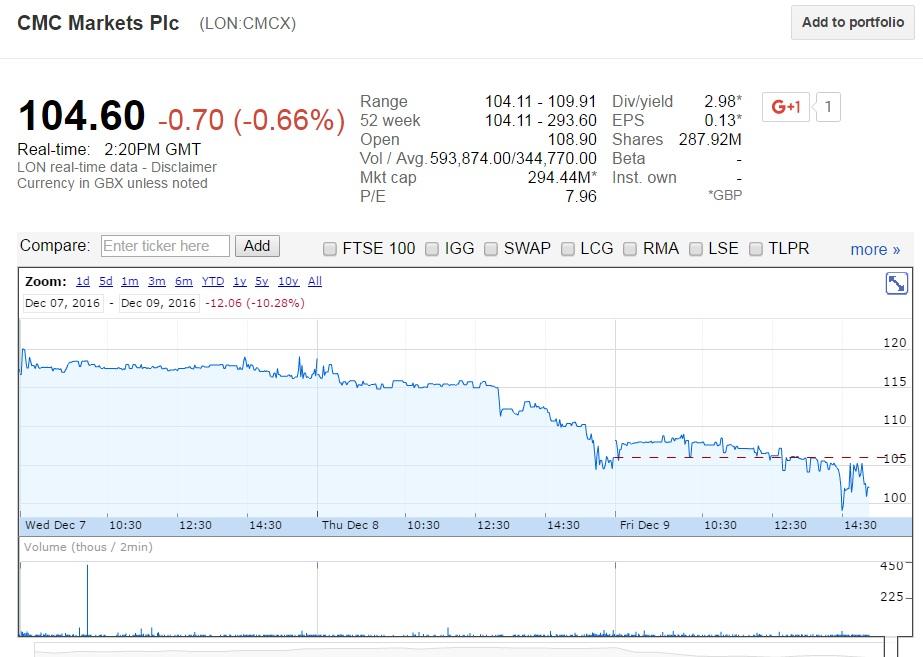 cmc-markets-stock-dec9