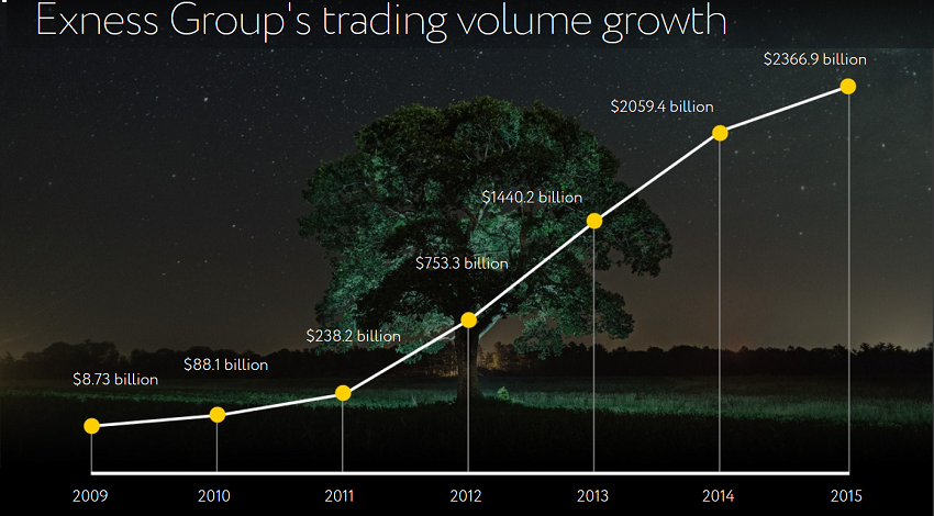 Exness' trading volume has been steadily growing over the years.