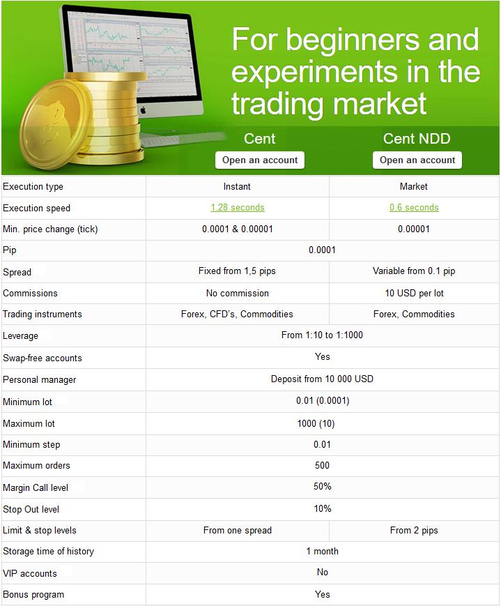 Cent account forex broker