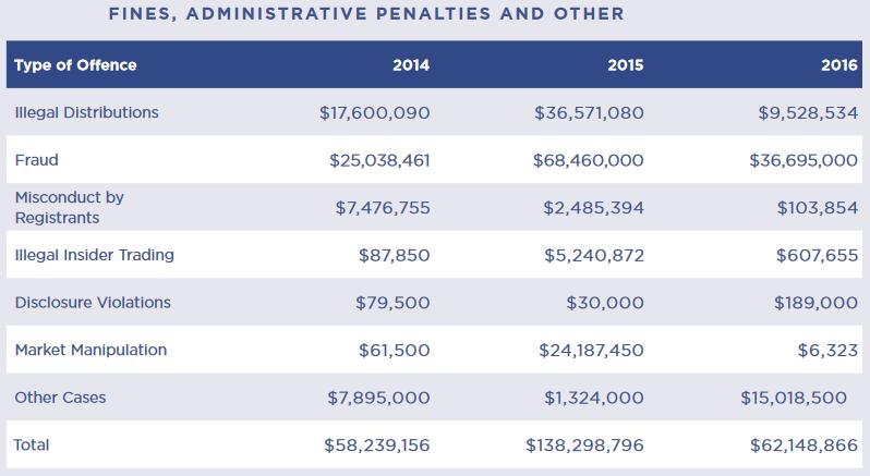 Canada CSA fines 2016