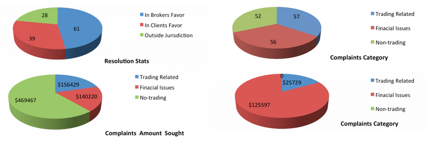 FinaCom stats 2016
