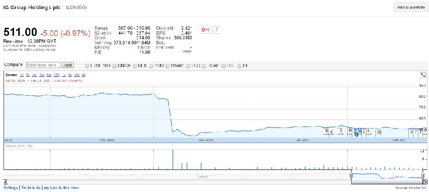 Following the UK regulatory amendments, IG Group's shares lost pace and have not been able to fully recover.