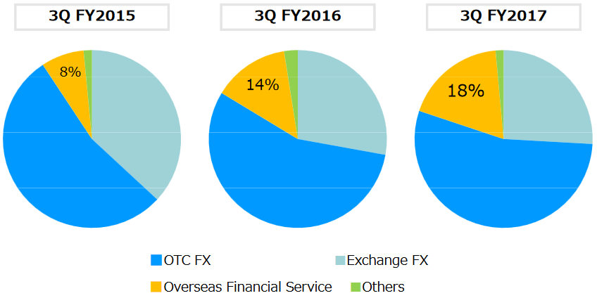 Invast Securities Q3 FY 2017 international