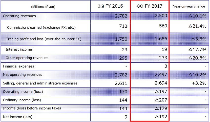 Invast Securities Q3 FY 2017