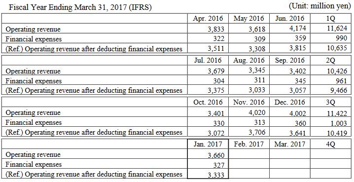 Monex Group revenue jan 2017