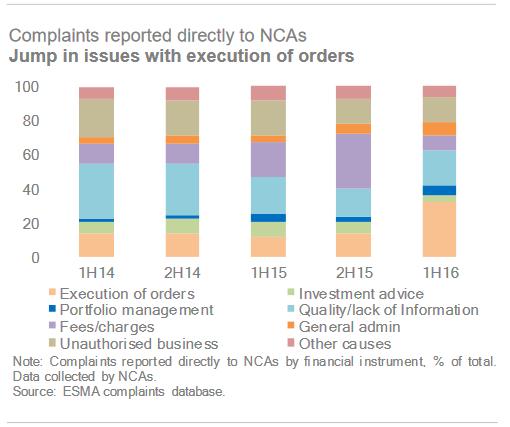 ESMA complaints H1 2016
