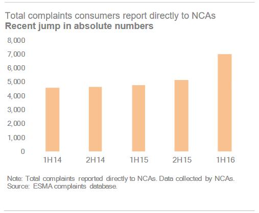 ESMA complaints info H1 2016