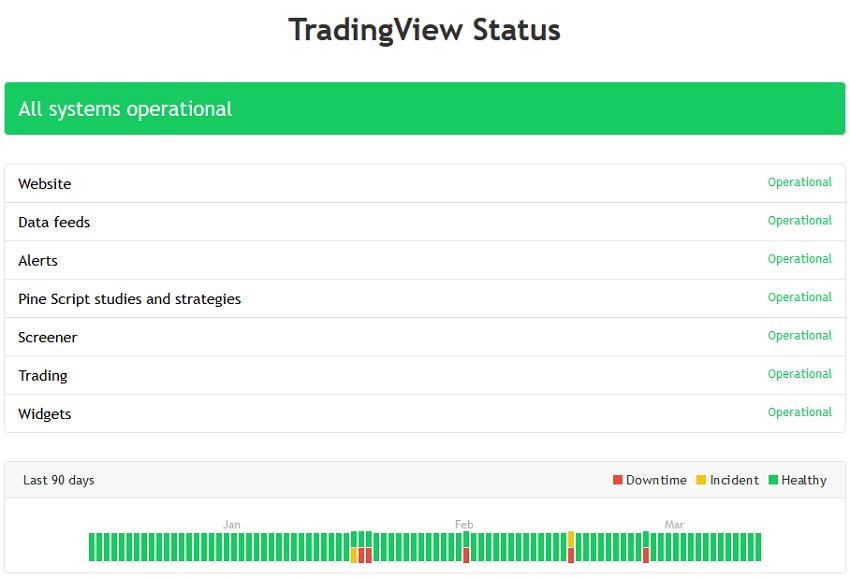 TradingView Status page